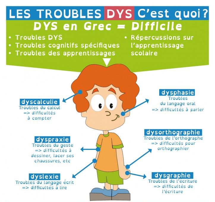 """Résultat de recherche d'images pour """"troubles dys"""""""